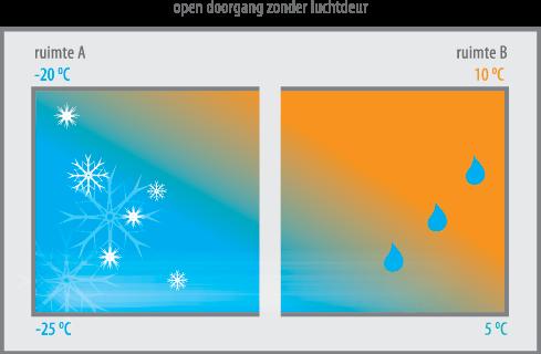 Principe sans déshumificateur avec formation de brouillard et de glace