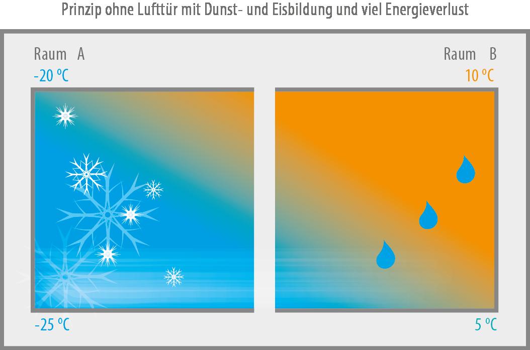 Illustration ohne Lufttür Entfeuchter luftvorhange luftwand